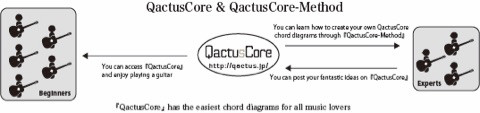 Qactus カクタス ギター QactusCoreメソッド