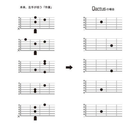 Qactus カクタス ギター コードフォーム ダイアグラム